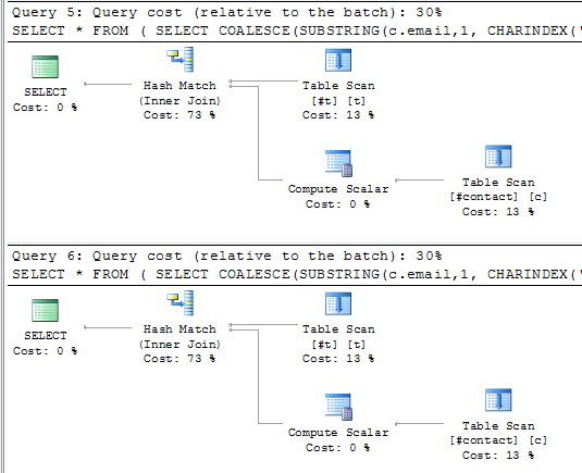Estimated query plans