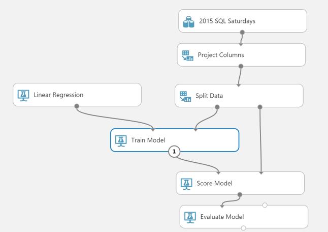 SQLSaturdayModel
