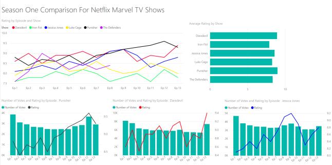 Marvel Netflix Dashboard - Season One Comparisons